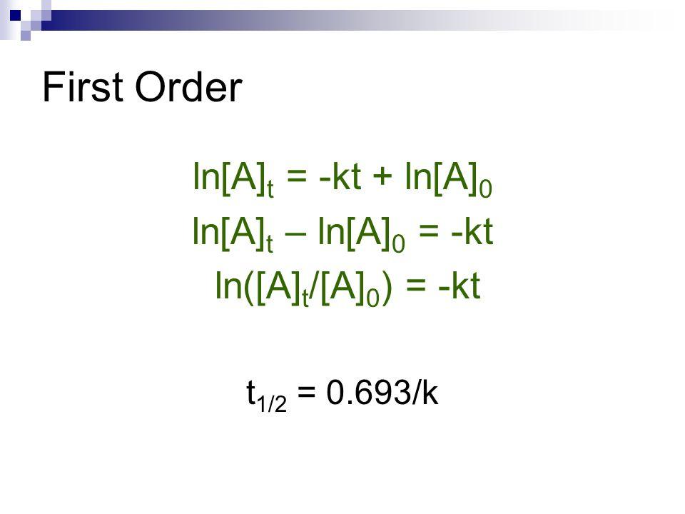 First Order ln[A]t = -kt + ln[A]0 ln[A]t – ln[A]0 = -kt